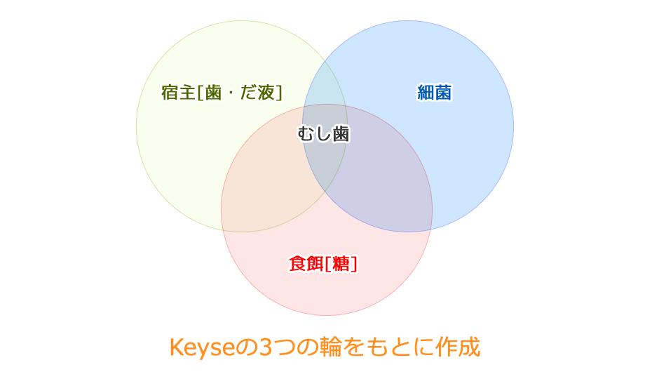 Keyseの3つの輪をもとに作成
