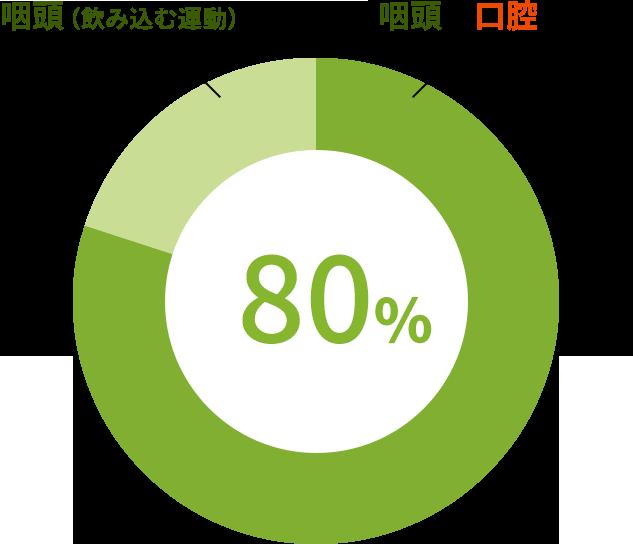 咽頭と口腔の両方 80%