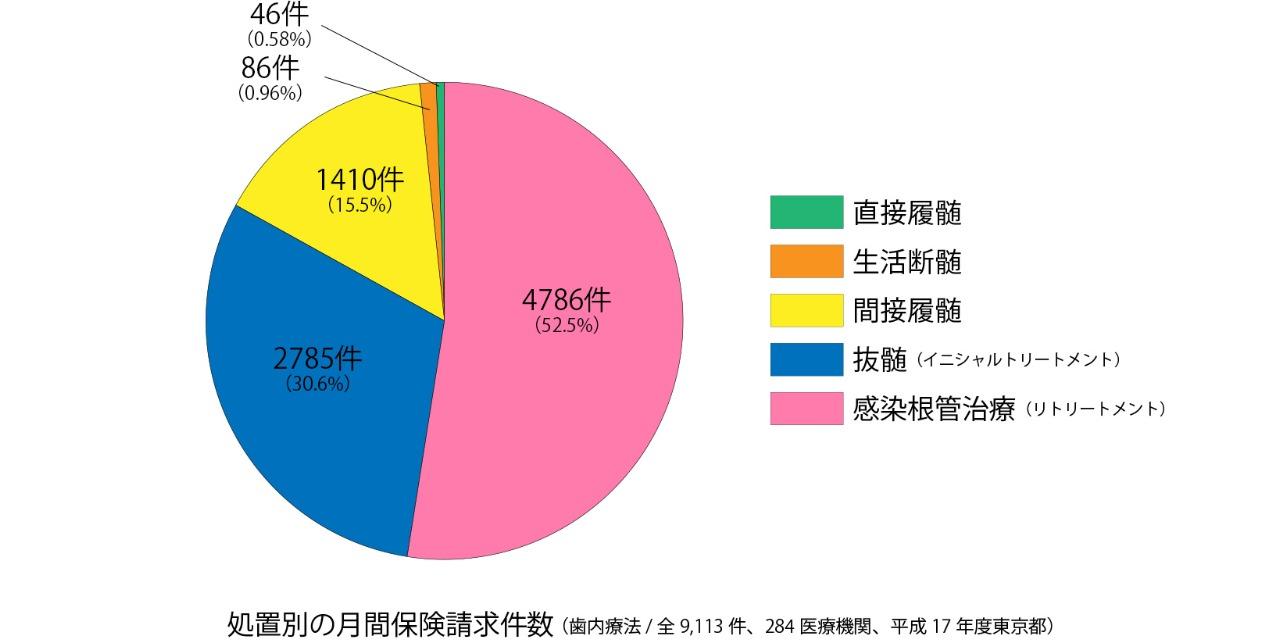処置別の月間保険請求件数(歯内療法/全9,113件、284医療機関、平成17年東京都)