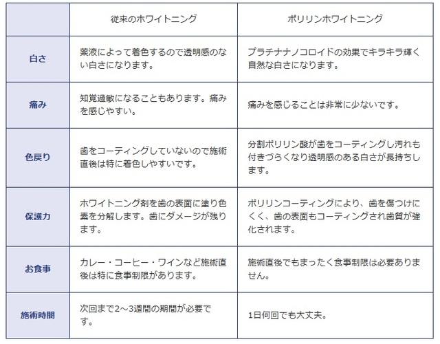 新導入ポリリンプラチナホワイトニングの特徴(1)