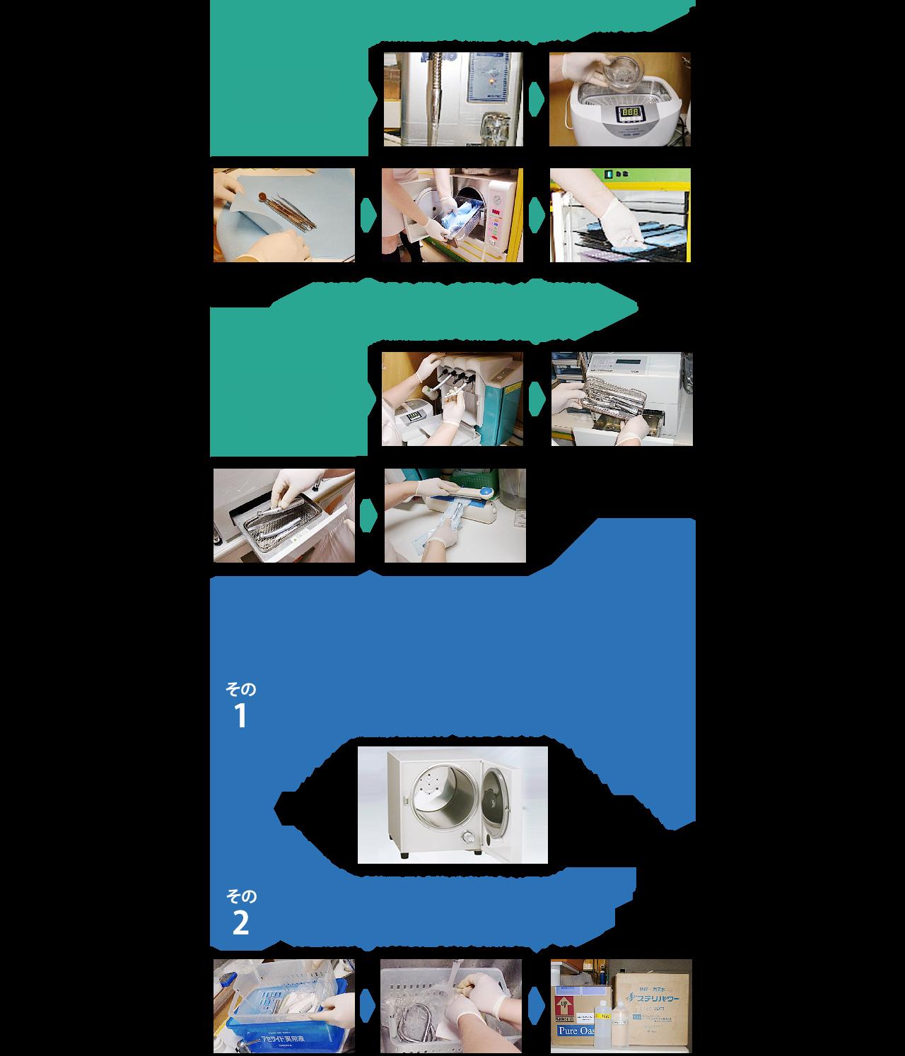 使用済み器具の滅菌方法について