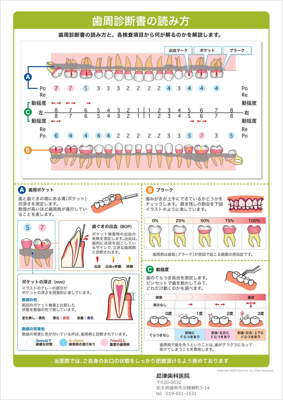 歯周診断書の読み方(デンタルX)