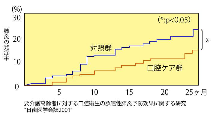 口腔ケアの継続期間と誤嚥性肺炎発症率の関係