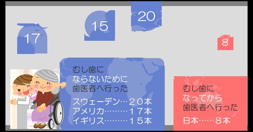 先進国の70歳残存歯数