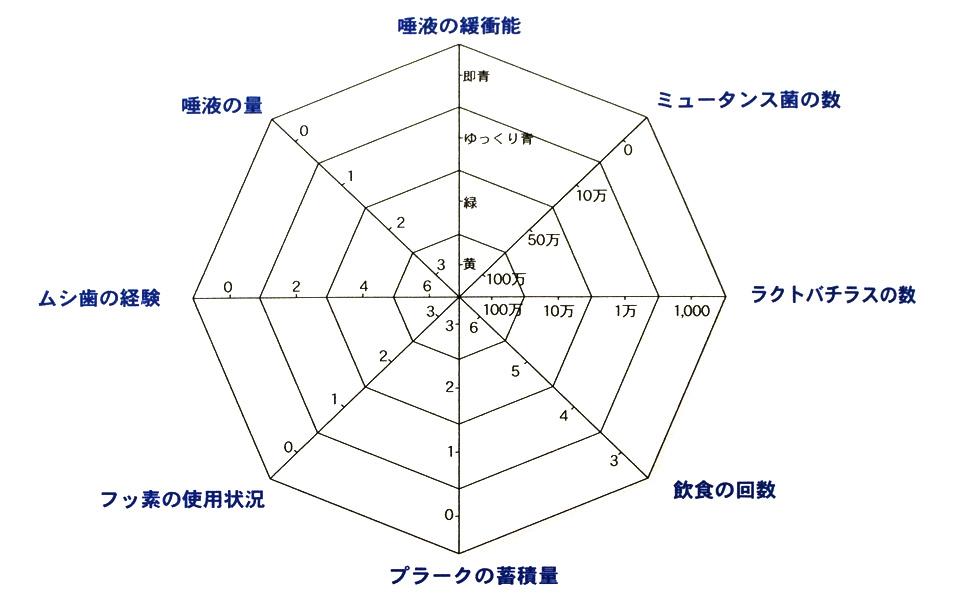 う蝕レーダーチャート